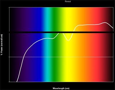 GE Reveal spectrum